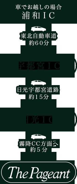 浦和ICから